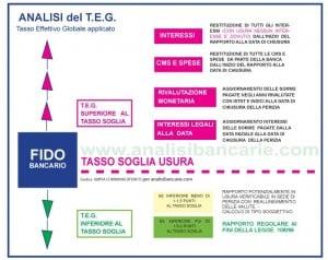 Tasso-Soglia-1